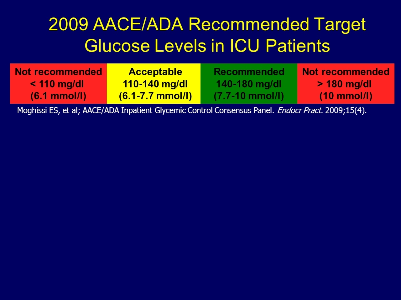 Intensive versus conservative glucose control in patients