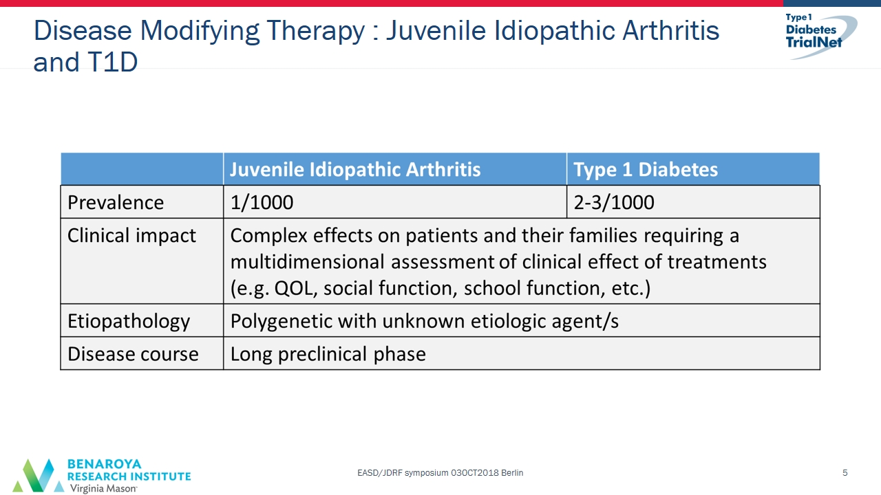 Prevention trials for type 1 diabetes: the TrialNet