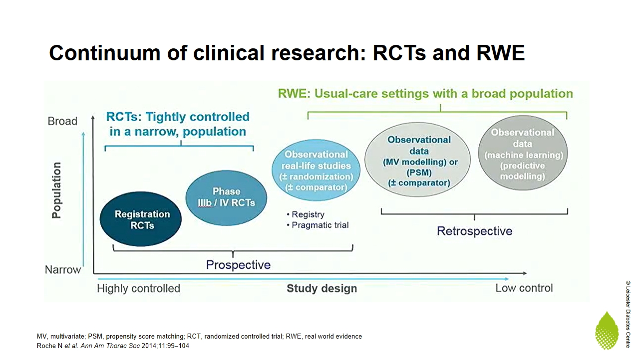 Importance of real world evidence (RWE) in the changing regulatory