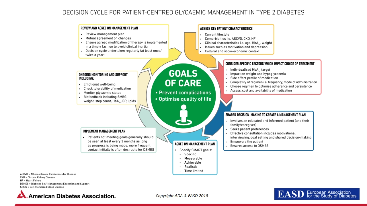Management of hyperglycaemia in type 2 diabetes: ADA-EASD Consensus